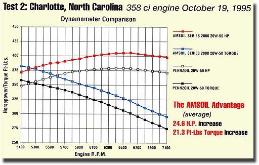 Synthetic Oil Comparison Amsoil Royal Purple Mobil 1 Castrol Redline Etc