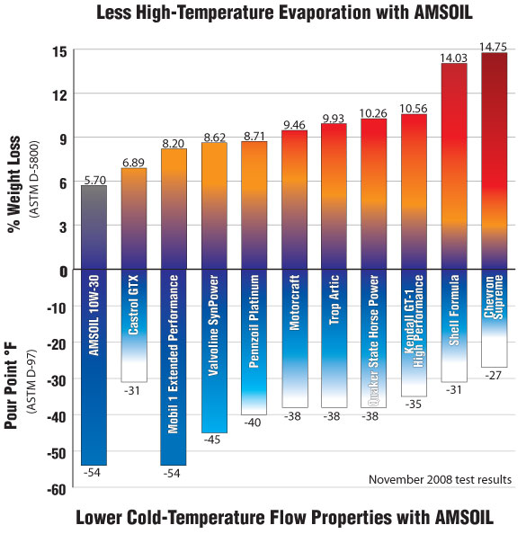 mobil 1 vs amsoil On cold weather motor oil weight