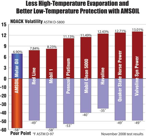 Amsoil vs red line motor oil for Best diesel motor oil brand
